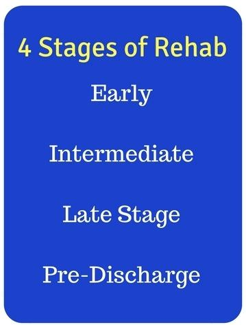 stages of sports injury rehabilitation